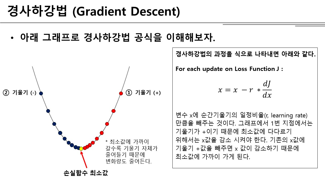 Gradient Descent with One Variable