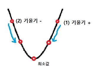 2차함수로 경사하강법 설명하기