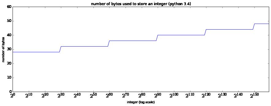 큰 정수를 표현할 때 사용되는 바이트 크기
